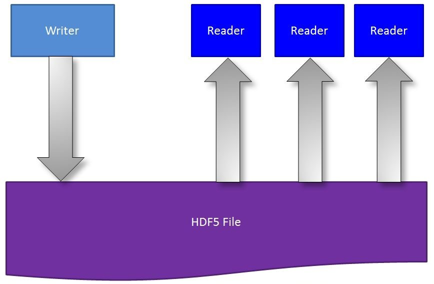 single write multiple read in HDF5 new release