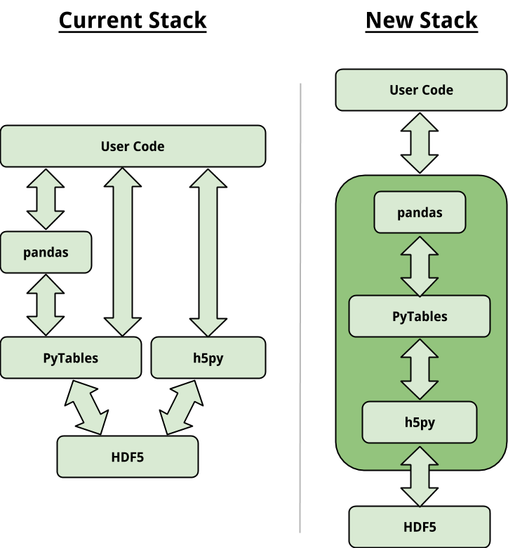 Compatibility between PyTables and h5py for HDF file format