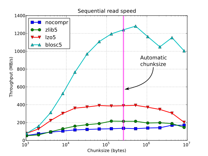 compression read speed